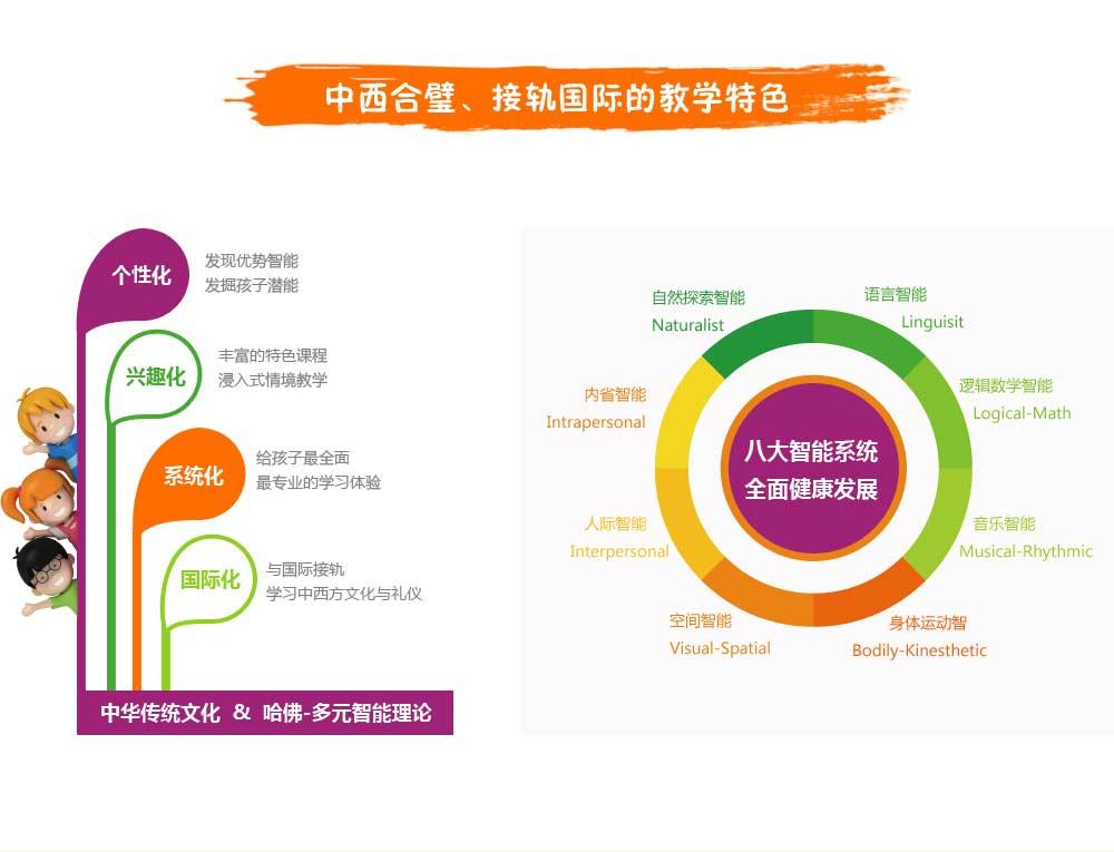 双语幼儿园 - 国际学校排名 - 中加枫华国际学校