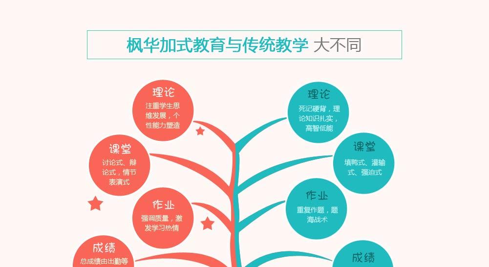学籍组织结构图